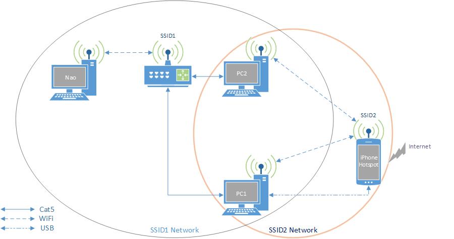 [DIAGRAM_3ER]  Networking: PC >(WiFi)> Router >(100BaseT)> PC >(WiFi/USB)> iPhone Hotspot>  Internet - Super User | Hotspot Wireless Network Diagram |  | Super User